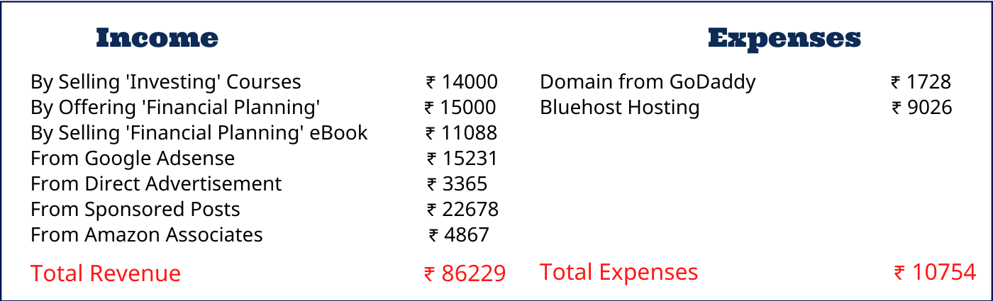 Income and Expenses of a blog