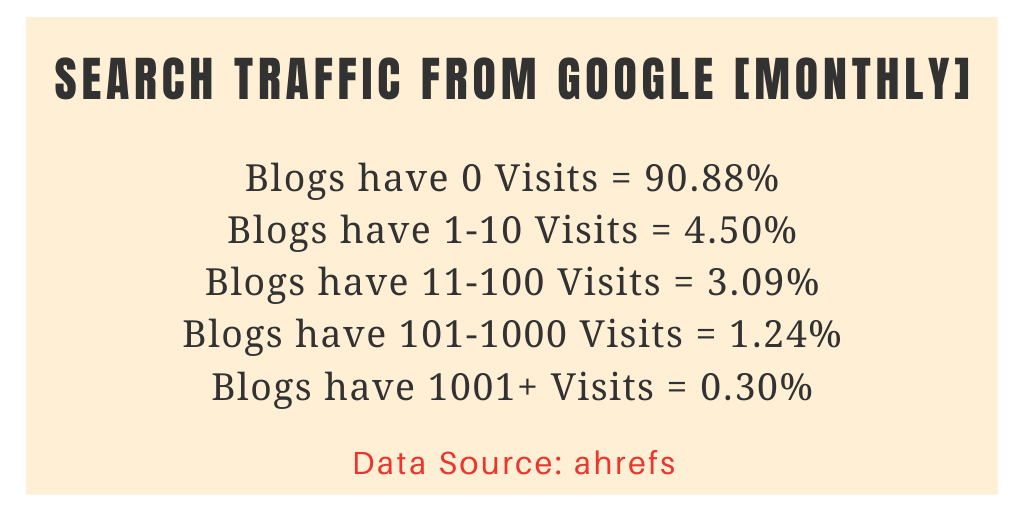 Search traffic stats of blogs