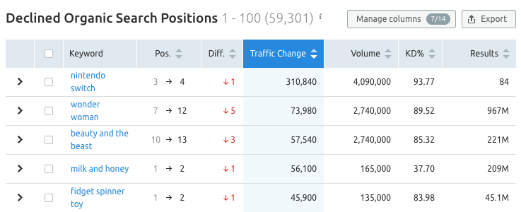Declined Organic search positions