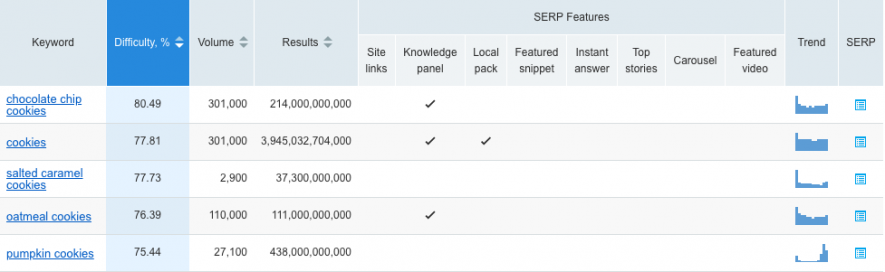 Keyword overview with Difficulty and Search volume
